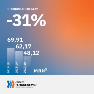 споживання газу_2020